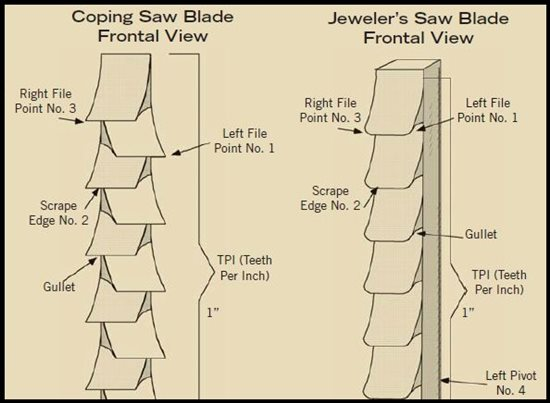 anatomy of a saw blade - coping saw and jeweler's saw