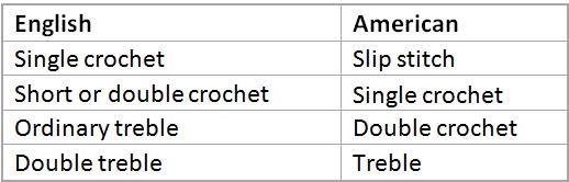 English-American crochet terms