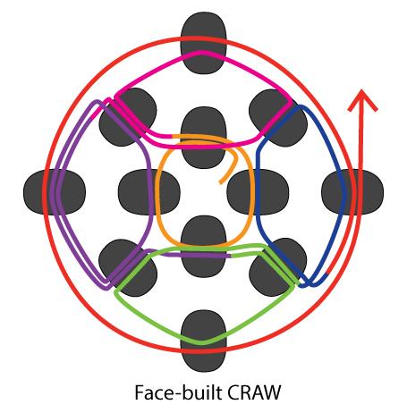 face built CRAW