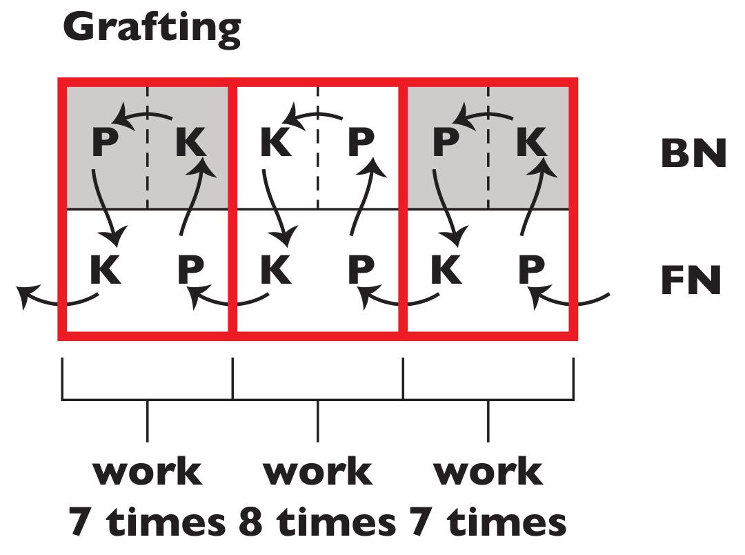 Grafting