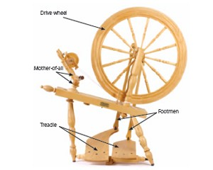 In our free How to Use a Spinning Wheel eBook you will learn what it takes to get started making yarn with easy instructions and detailed visuals.