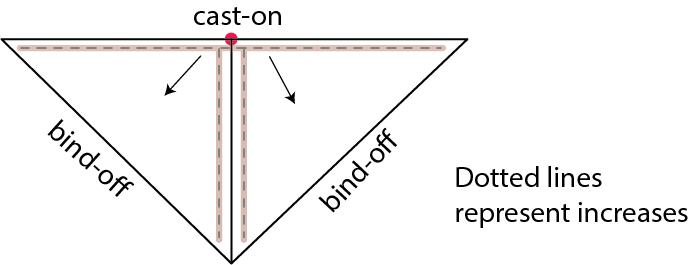 triangular shawls