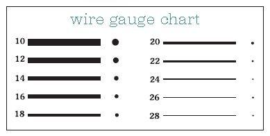 visual wire gauge chart